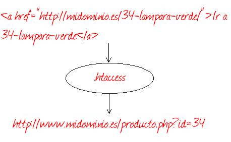htaccess6